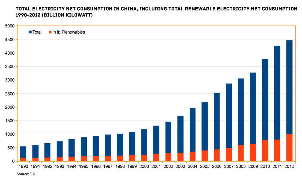 energy consumption china