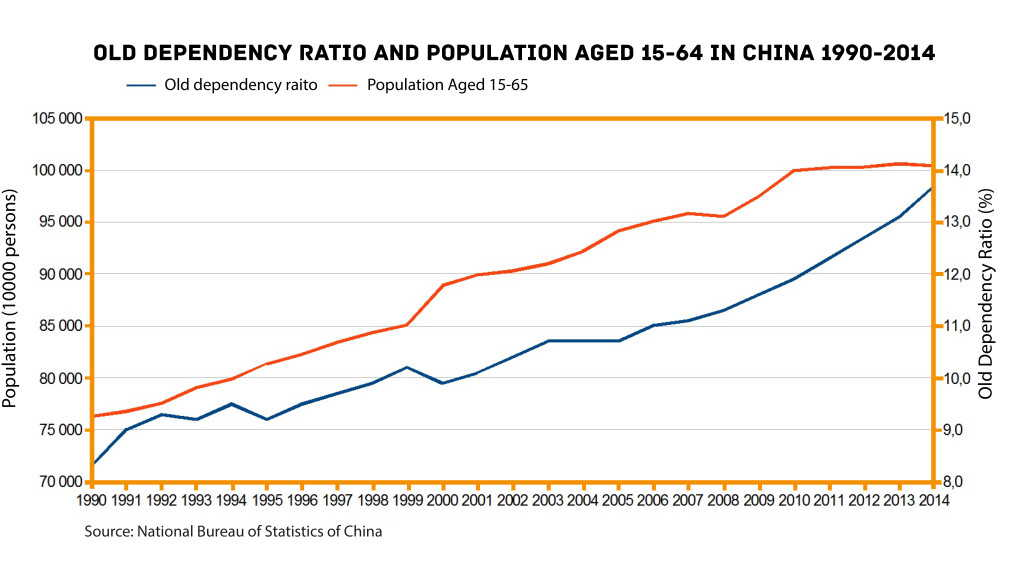 old dependency ratio and labour force china