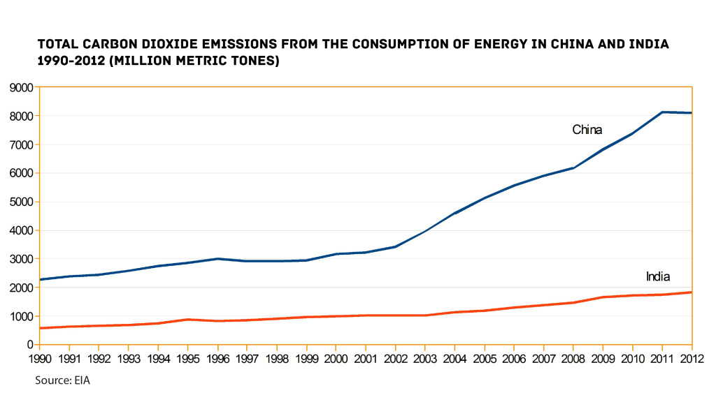 total carbon dioxide emissions china india