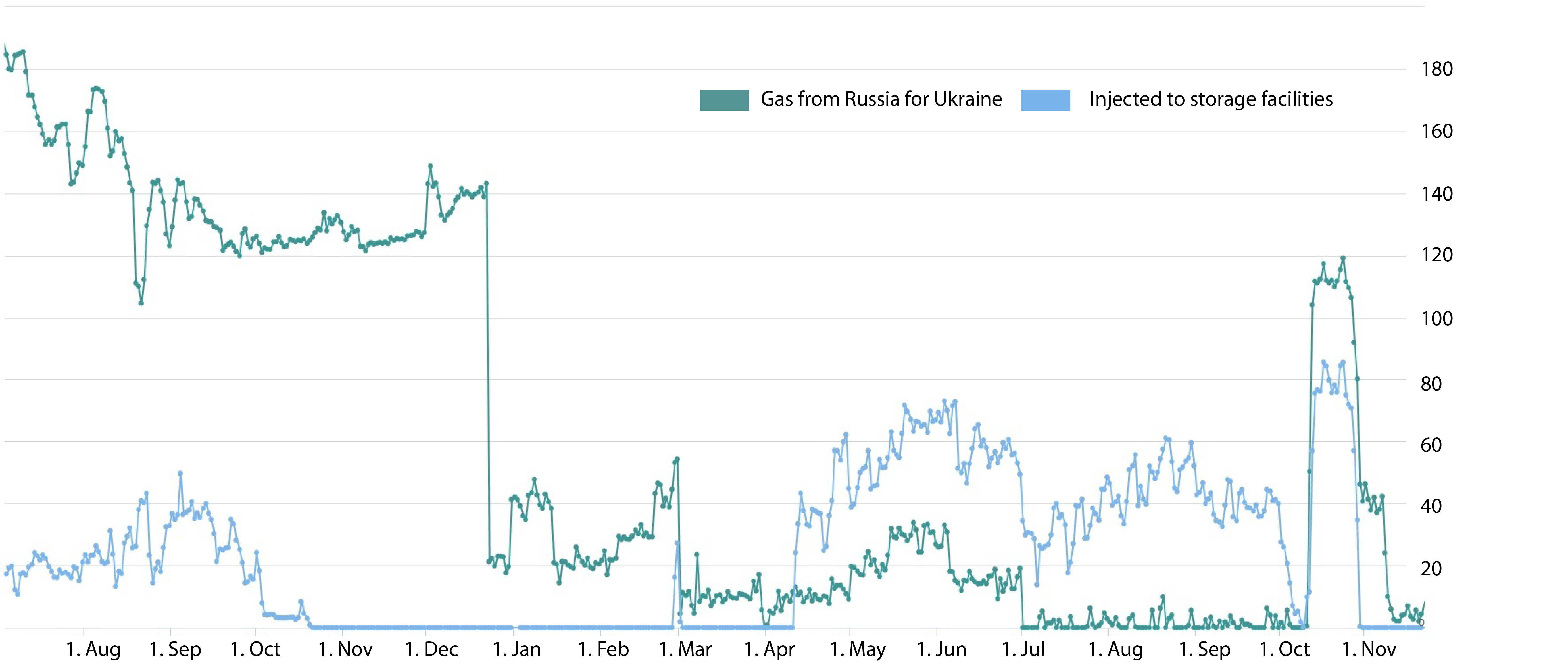gas storage europe