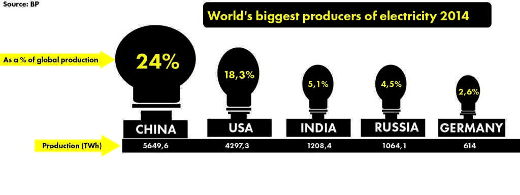 electricity producers