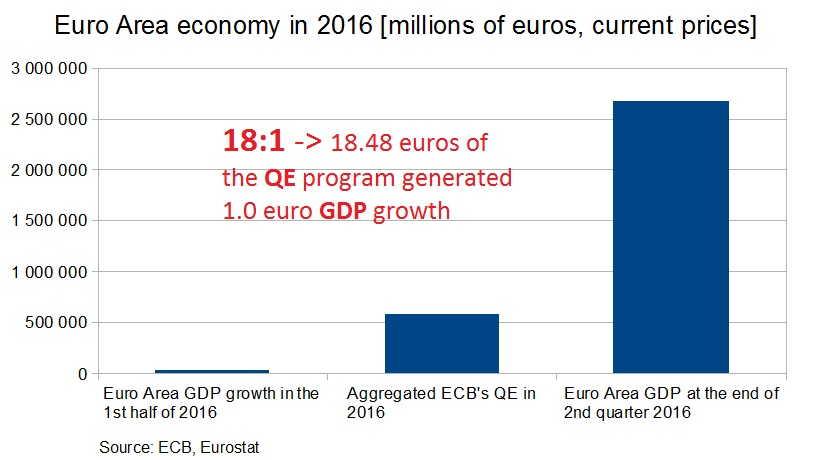 EA economy 2