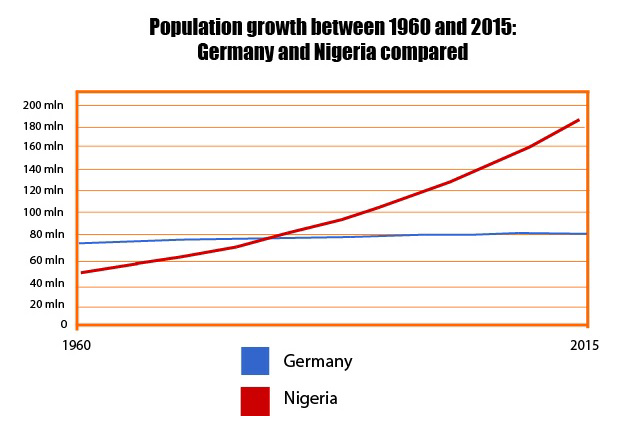 Population Germany Nigeria