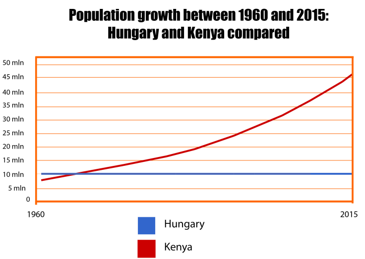 Population Hungary Kenya