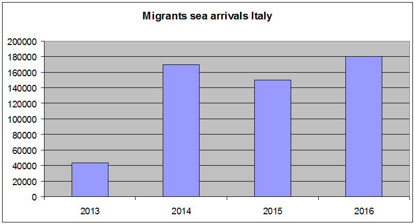 Migrants sea arrivals in Italy