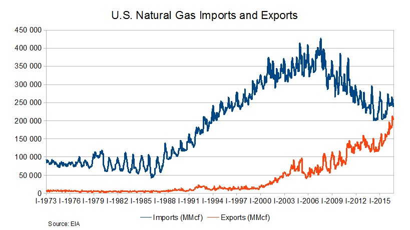US nat gas imp exp