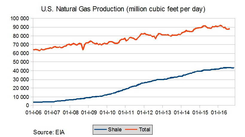 US nat gas prod