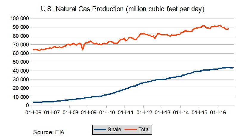 US nat gas prod