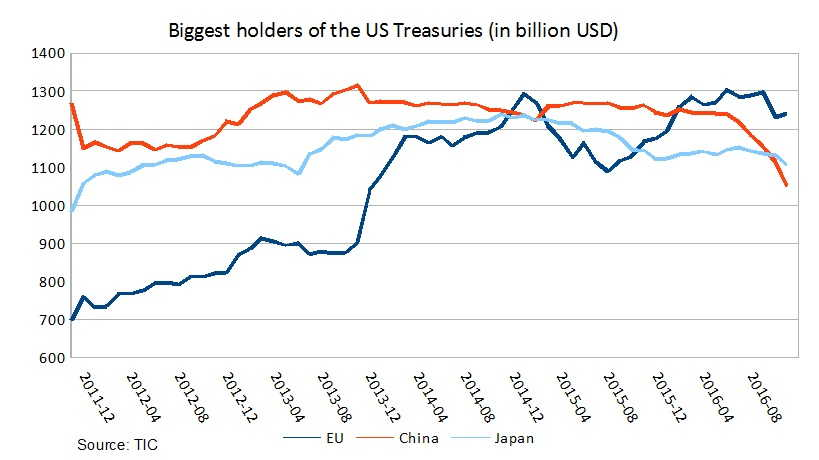 biggest us treasury holders