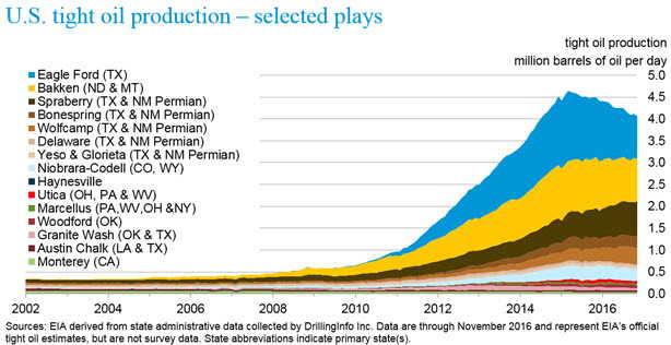 u.s.tight_oil_production