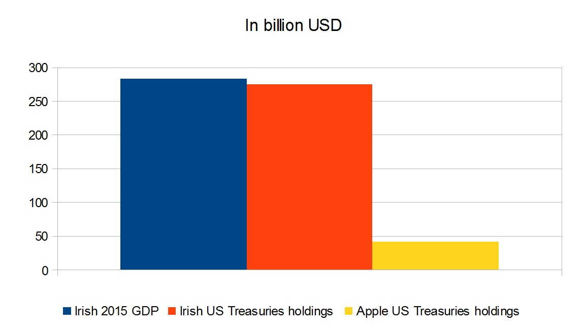 Ireland US gdp apple