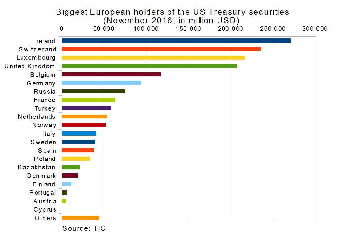 biggest european holders