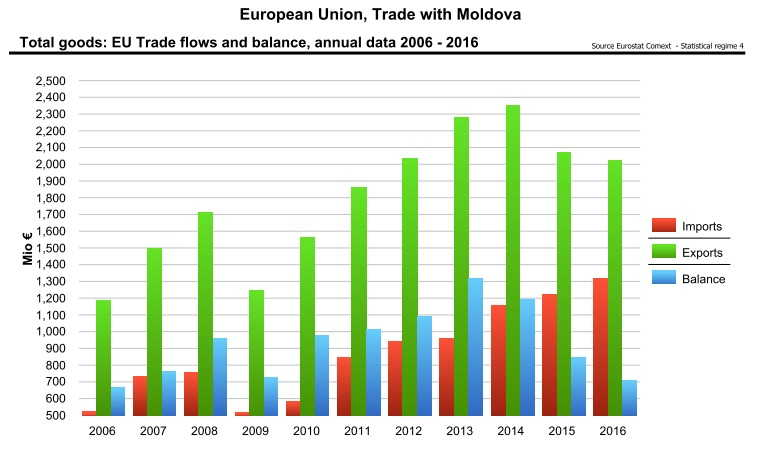 EU MLD trade
