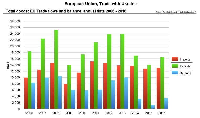 EU UKR trade