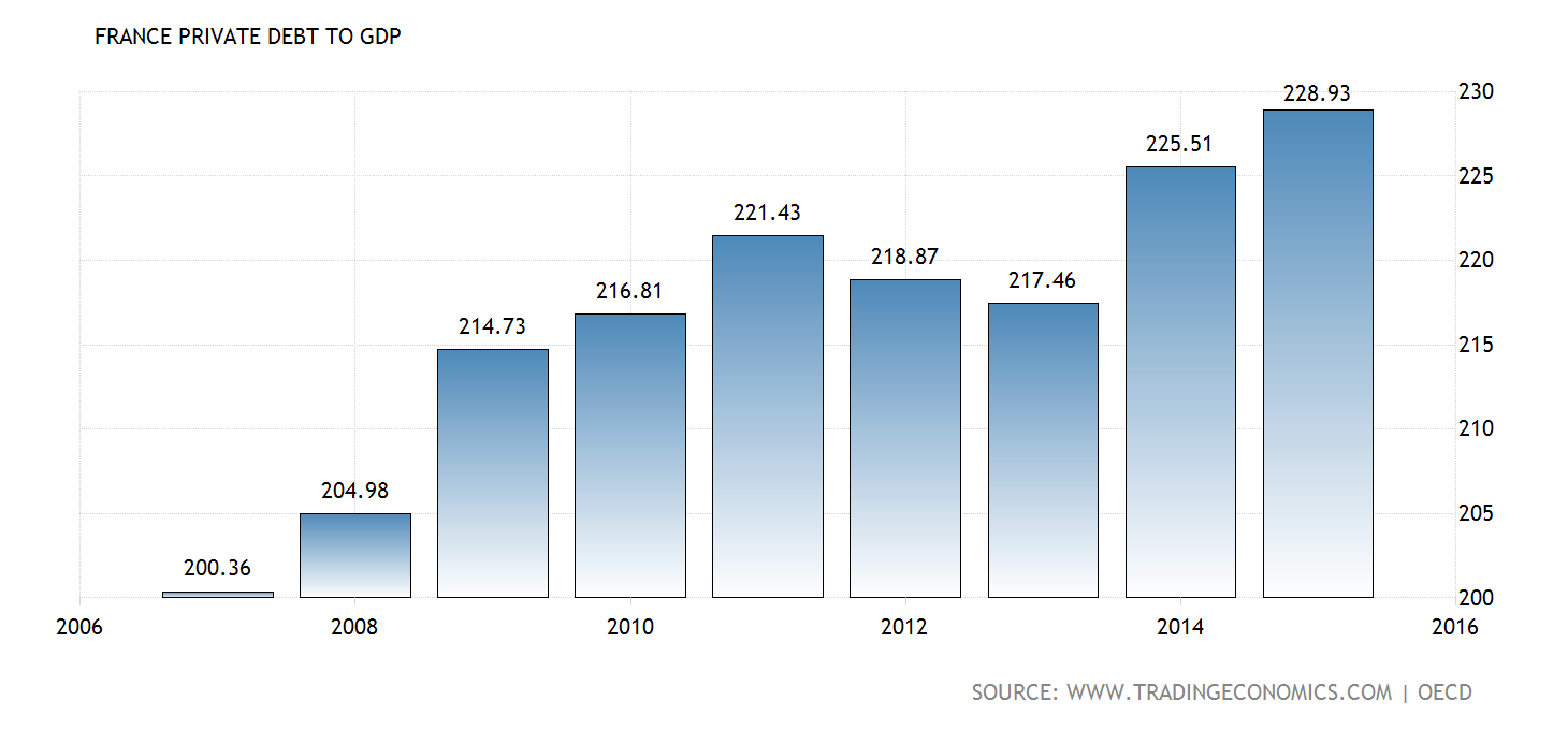 Source: tradingeconomics.com