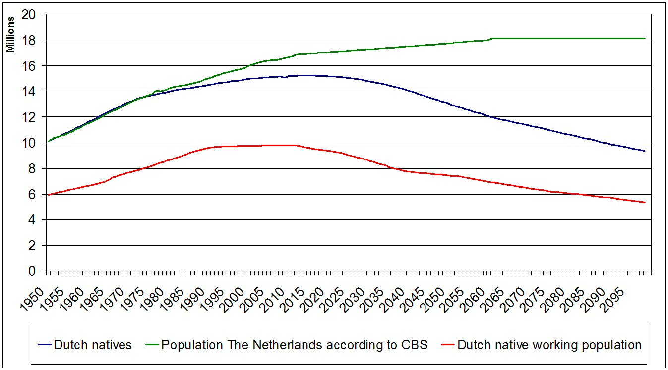 Cerberus 20 predicts with scientific precision the disappearance of in the sixties the netherlands had an emigration surplus ie more people left the country than arrived while in the seventies the so called mass ccuart Image collections