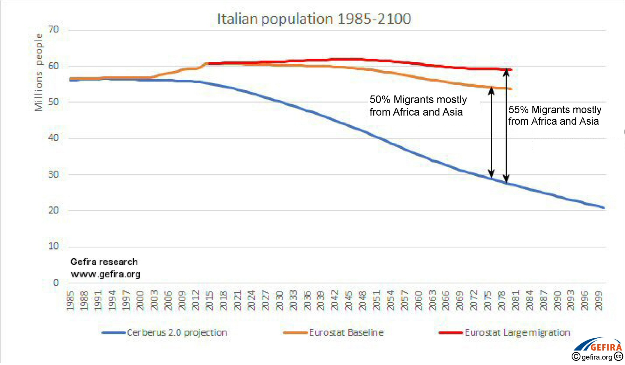 The incredibly shrinking Italian population: By 2080, Italians will